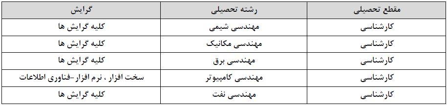 استخدام نفت اصفهان