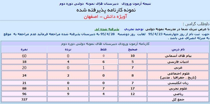 کارنامه نمونه مدارس نمونه دولتی اصفهان