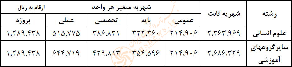 شهریه نوبت شبانه دانشگاه الزهرا