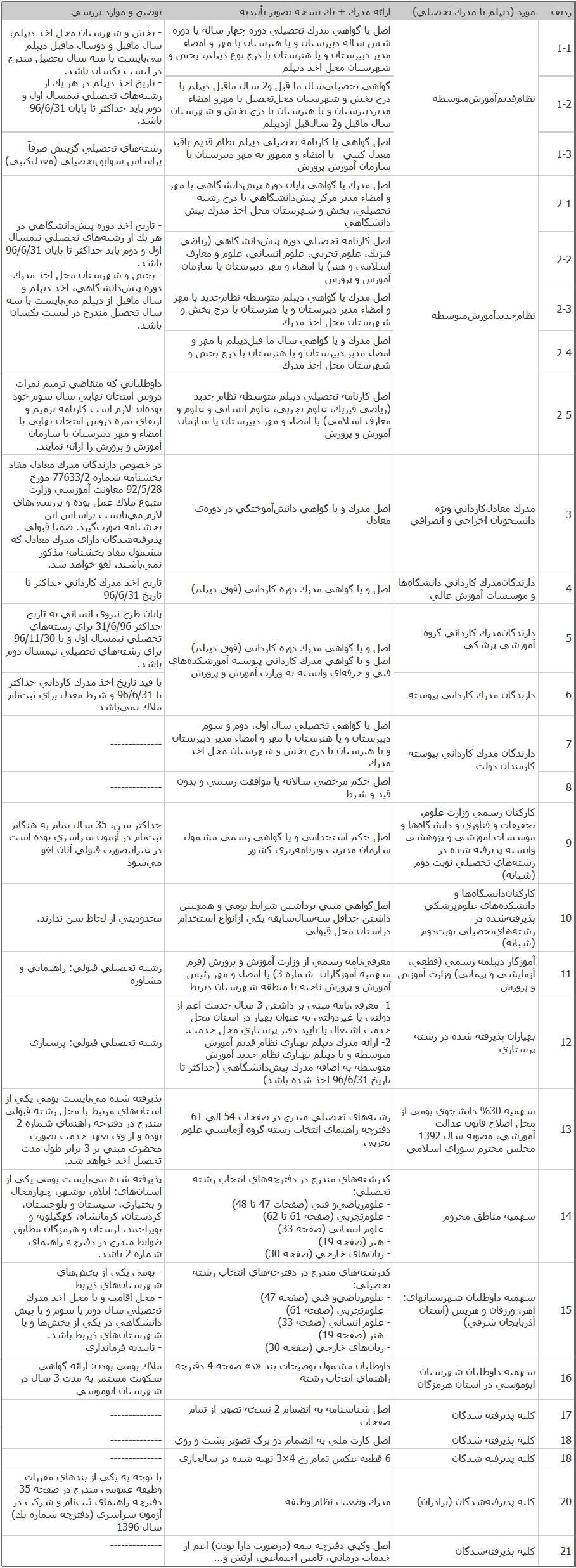 مدارک ثبت نام دانشجویان جدید