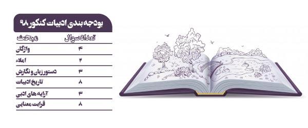 بودجه-بندی-زبان-و-ادبیات-فارسی