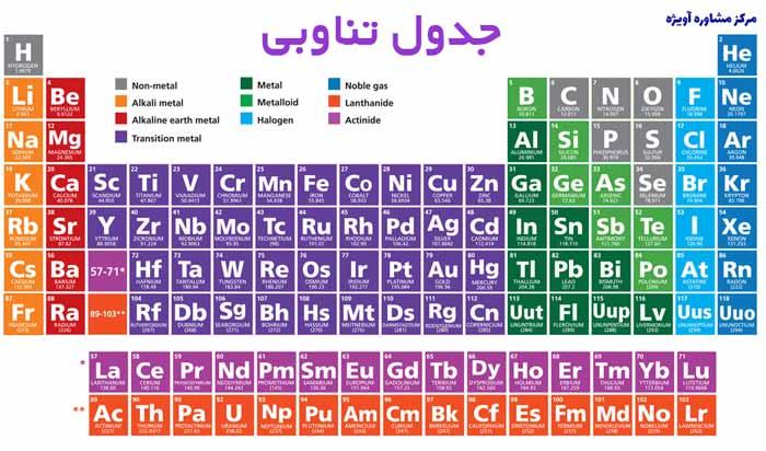 تاثیر جدول تناوبی در کنکور شیمی
