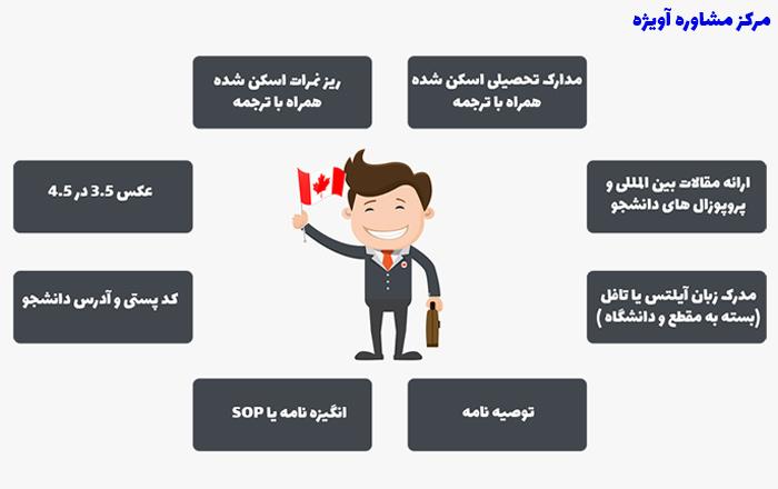 مدارک لازم جهت اخذ بورسیه کانادا