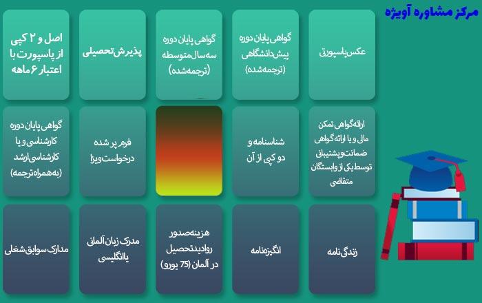مدارک لازم جهت اخذ ویزای دانشجویی